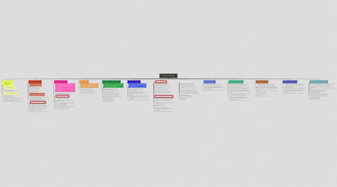 Mind Map: Tipos de entrevistas