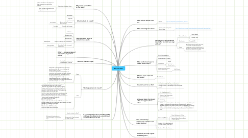 Mind Map: Record Label