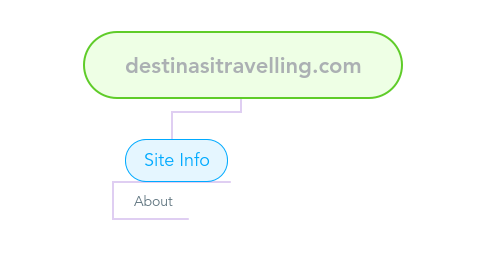 Mind Map: destinasitravelling.com