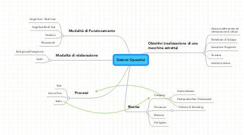 Mind Map: Sistemi Operativi