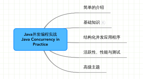 Mind Map: Java并发编程实战 Java Concurrency in Practice
