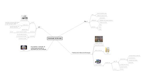 Mind Map: disseminação da informação