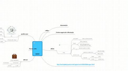 Mind Map: BADM
