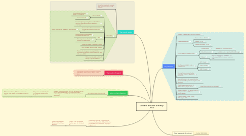 Mind Map: General election 6th May 2010