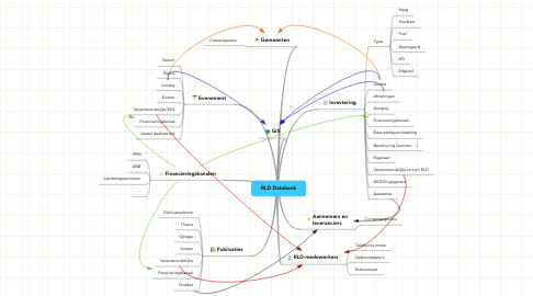 Mind Map: RLD Databank