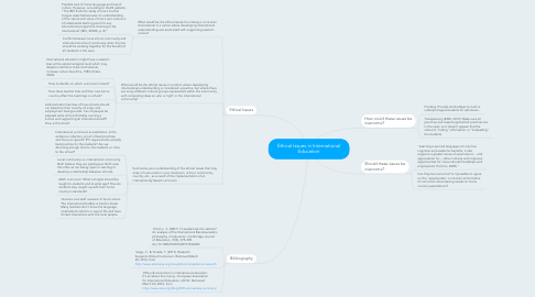 Mind Map: Ethical Issues in International Education