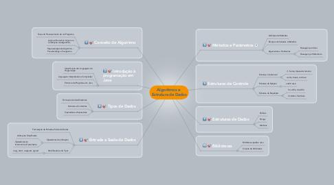 Mind Map: Algoritmos e  Estrutura de Dados