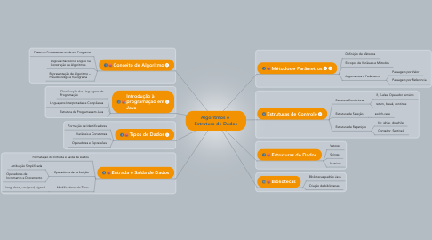 Mind Map: Lógica e Linguagem de Programação