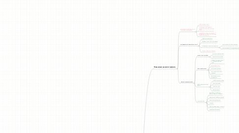 Mind Map: 25-40 заявок с SEO