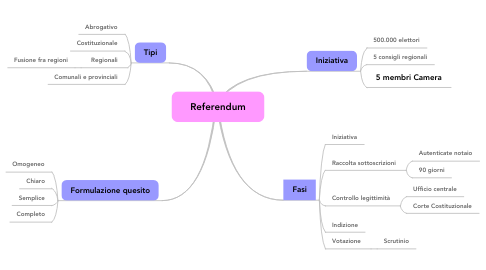 Mind Map: Referendum