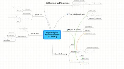 Mind Map: Begrüßung derBewerberInnenamJT+ Infotag