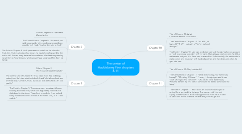 Mind Map: The center of Huckleberry Finn chapters 8-11