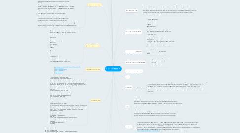 Mind Map: ООО Интродэй