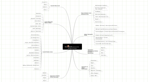 Mind Map: Tipologie di Curation