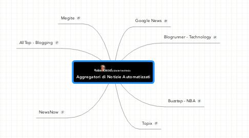 Mind Map: Aggregatori di Notizie Automatizzati