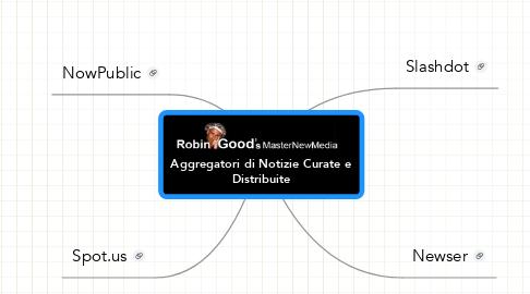Mind Map: Aggregatori di Notizie Curate eDistribuite