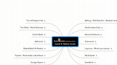 Mind Map: Canali di Notizie Curate