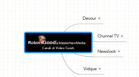 Mind Map: Canali di Video Curati