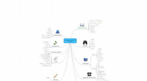 Mind Map: L'intégration des TICS au primaire
