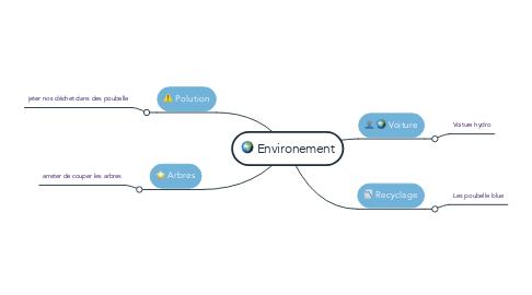Mind Map: Environement