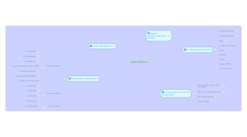 Mind Map: Delta Platform
