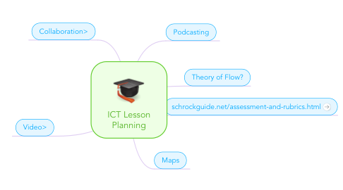 Mind Map: ICT Lesson Planning