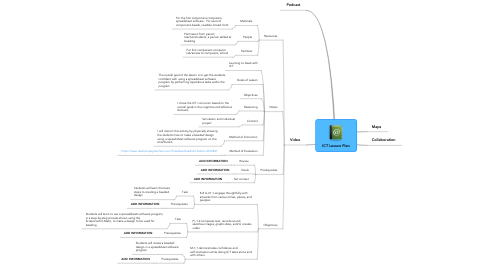 Mind Map: ICT Lesson Plan