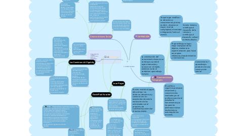 Mind Map: CONSTRUCTUVISMO