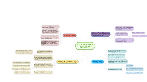 Mind Map: ETIKA PROFESION KEGURUAN