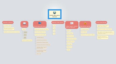 Mind Map: Kritički odnos premainternetu