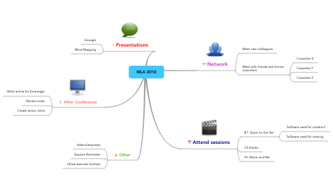 Mind Map: MLA 2010