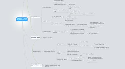 Mind Map: Dissertation n°5 : L'existence du mal met-elle en echec la raison ?
