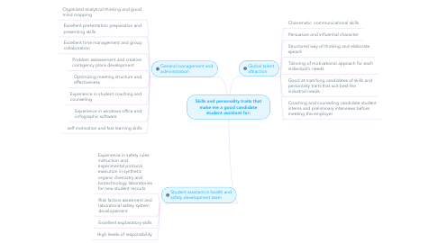 Mind Map: Skills and personality traits that make me a good candidate student assistant for: