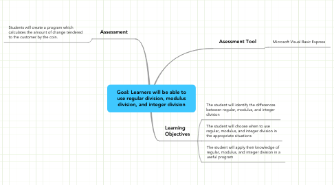 Mind Map: Goal: Learners will be able to use regular division, modulus division, and integer division