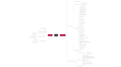Mind Map: SYNE