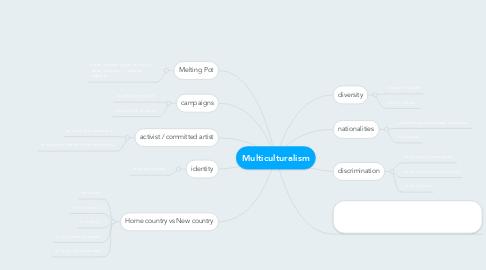 Mind Map: Multiculturalism