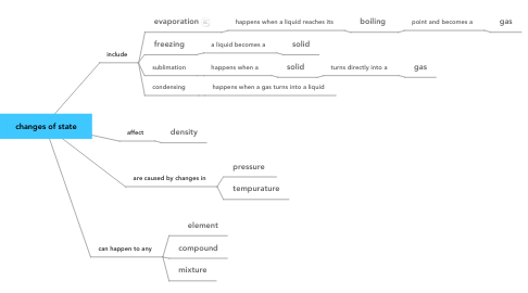 Mind Map: changes of state