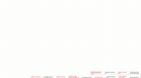 Mind Map: Unit 1 Final