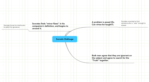 Mind Map: Socratic Diallouge