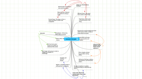 Mind Map: Aristotle's Philosophy