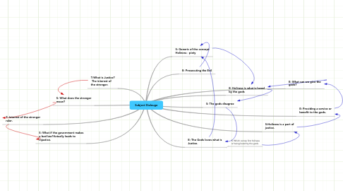 Mind Map: Subject Dialouge
