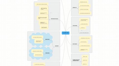 Mind Map: BLUETOOTH