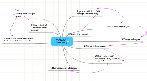 Mind Map: SOCRATIC DIALOUGE :)