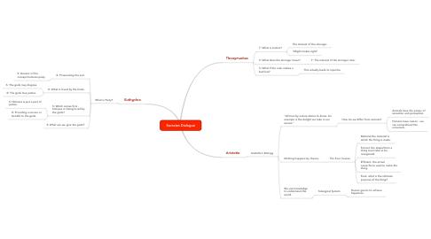 Mind Map: Socrates Dialogue