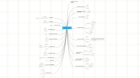 Mind Map: Meme-Authoring and Management Software