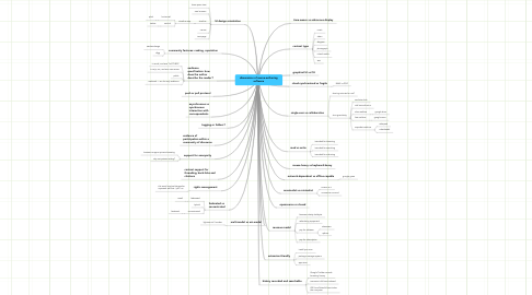 Mind Map: dimensions of meme-authoring software