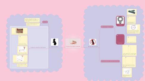 Mind Map: Copy of Le désir d'enfant