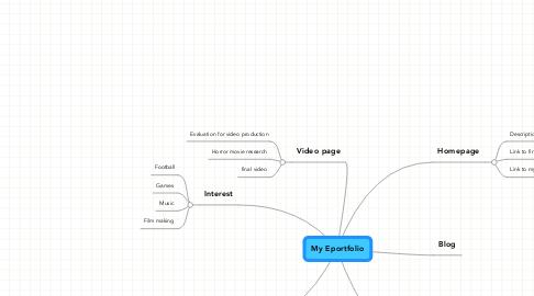 Mind Map: My Eportfolio