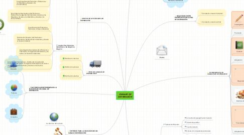 Mind Map: CANALES DE DISTRIBUCIÓN