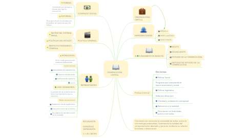Mind Map: CRIMINOLOGÍA CRITICA